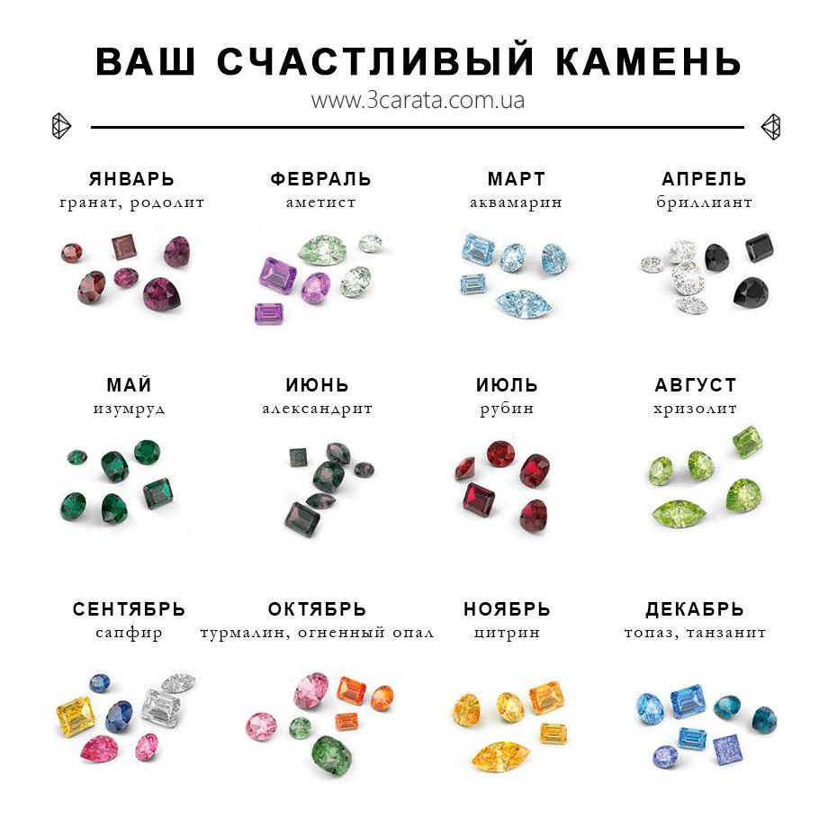 Счастливые драгоценные камни вашего знака зодиака