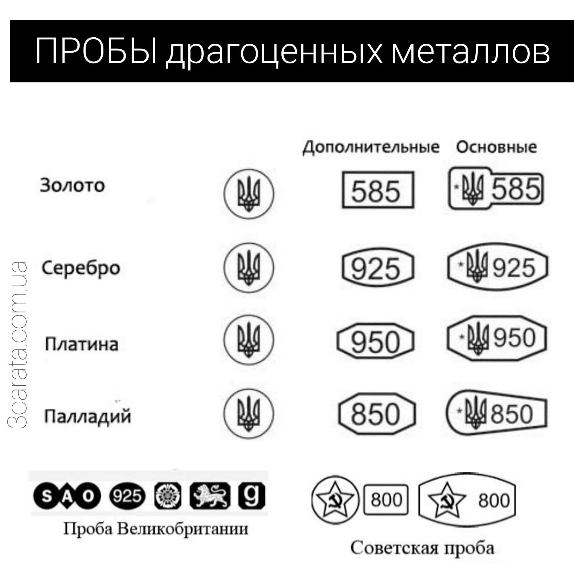 Пробы металлов в Украине и мире