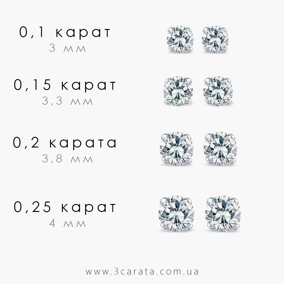 Вес бриллиантов Ювелирный интернет-магазин 3Карата