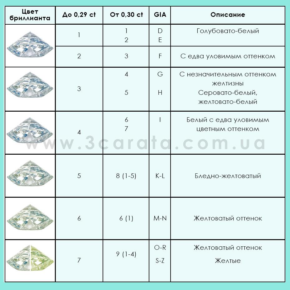 Таблица цвет бриллианта Ювелирный интернет-магазин 3Карата