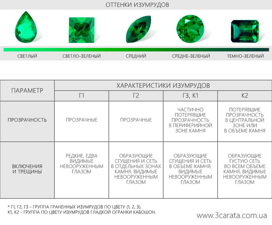 Таблица характеристик изумруда Ювелирный интернет-магазин 3Карата
