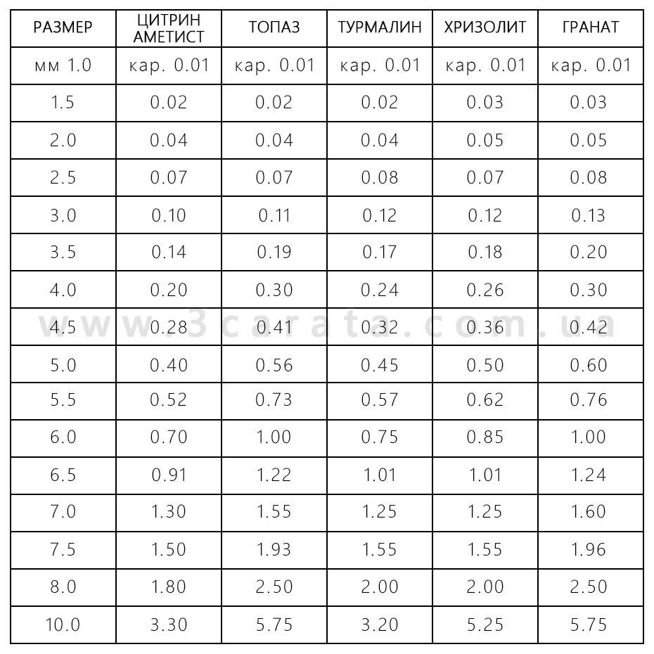 Размеры драгоценных камней Ювелирный интернет-магазин 3Карата